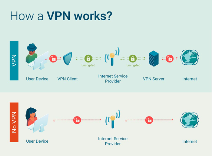 How-Virtual-Private-Network-VPN-works