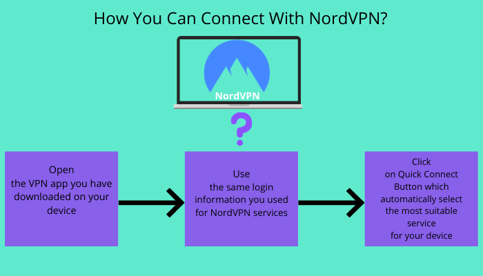 HOW YOU CAN CONNECT WITH NORD VPN