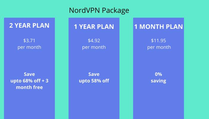 NORD VPN PACKAGE