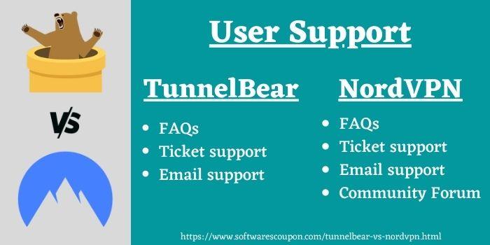 TunnelBear VPN vs NordVPN support